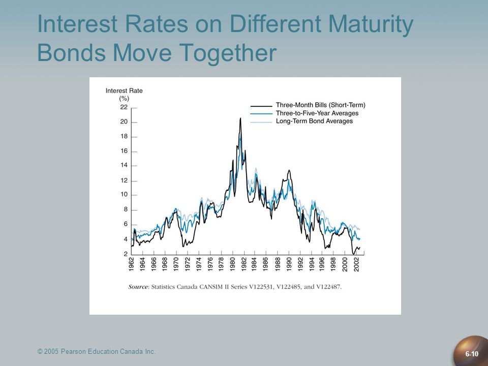 6-10 Interest Rates on Different Maturity Bonds Move Together