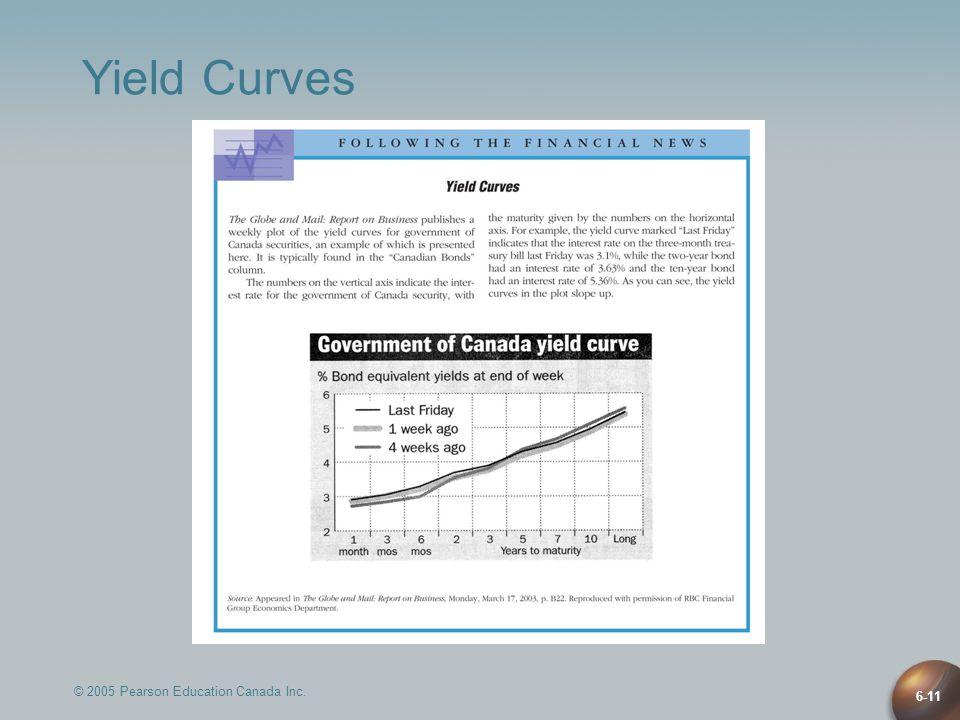 © 2005 Pearson Education Canada Inc. 6-11 Yield Curves