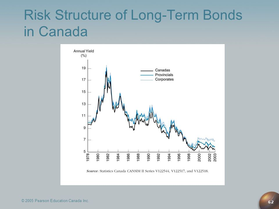 6-2 Risk Structure of Long-Term Bonds in Canada