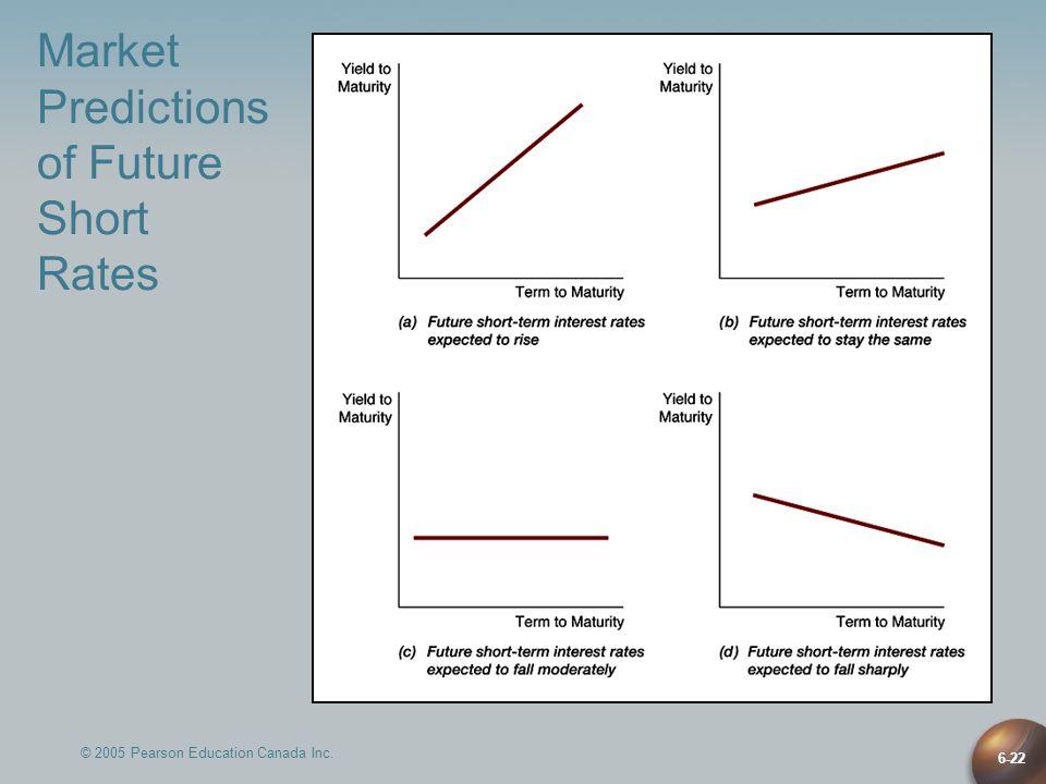 © 2005 Pearson Education Canada Inc. 6-22 Market Predictions of Future Short Rates