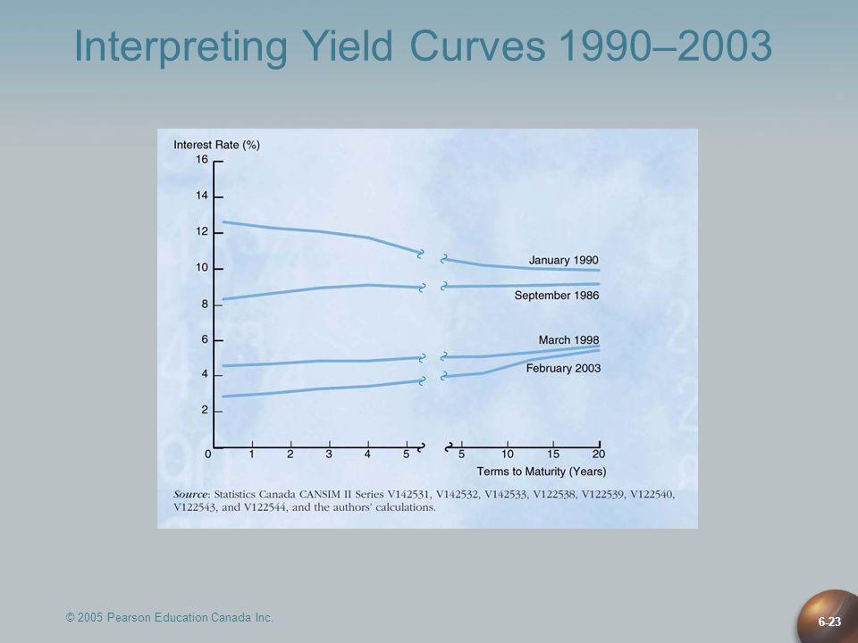 © 2005 Pearson Education Canada Inc. 6-23 Interpreting Yield Curves 1990–2003