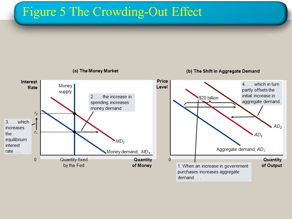 Figure 5 The Crowding-Out Effect Quantity of Money Quantity fixed by the Fed 0 Interest Rate r Money demand,MD Money supply (a) The Money Market 3....