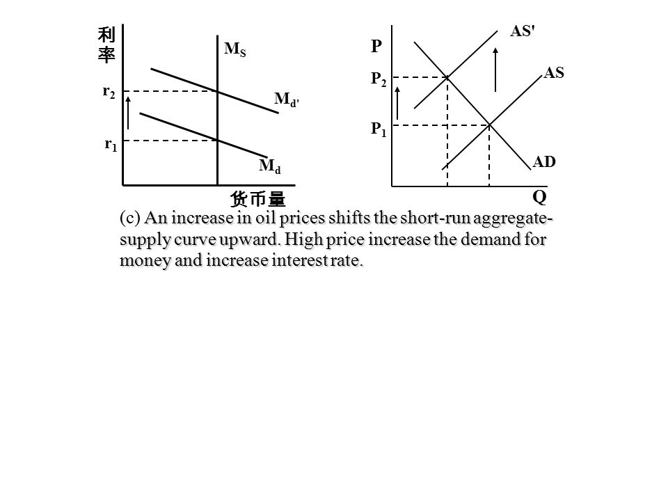MSMS MdMd Md Md r1r1 r2r2 利率利率 货币量 An increase in oil prices shifts the short-run aggregate- supply curve upward.