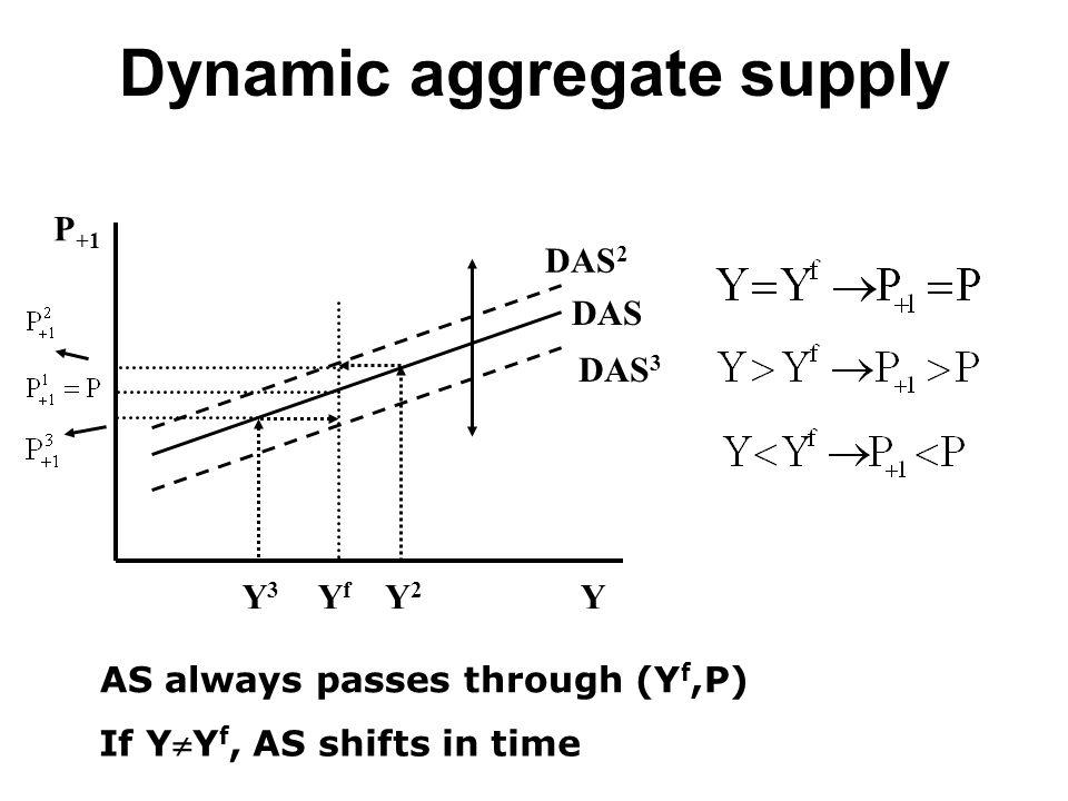 Dynamic aggregate supply P +1 Y DAS YfYf AS always passes through (Y f,P) If YY f, AS shifts in time Y2Y2 Y3Y3 DAS 2 DAS 3