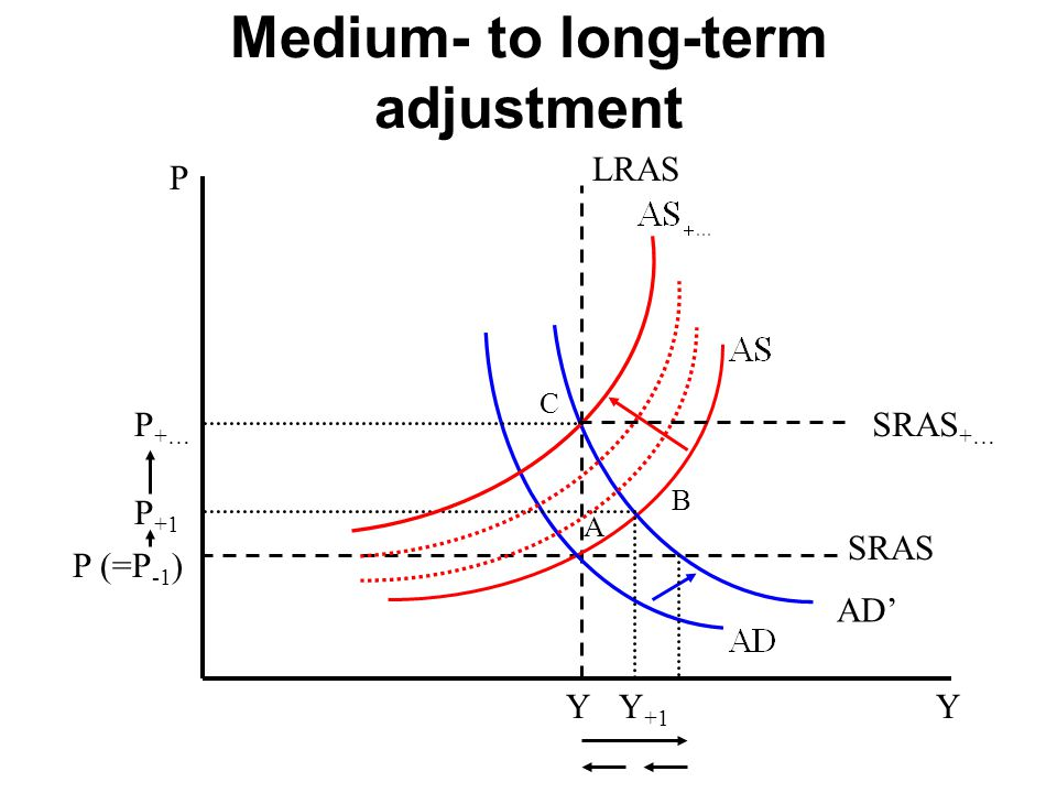 Medium- to long-term adjustment P Y LRAS A B C SRAS Y +1 Y P (=P -1 ) P +1 P +… AD' SRAS +…