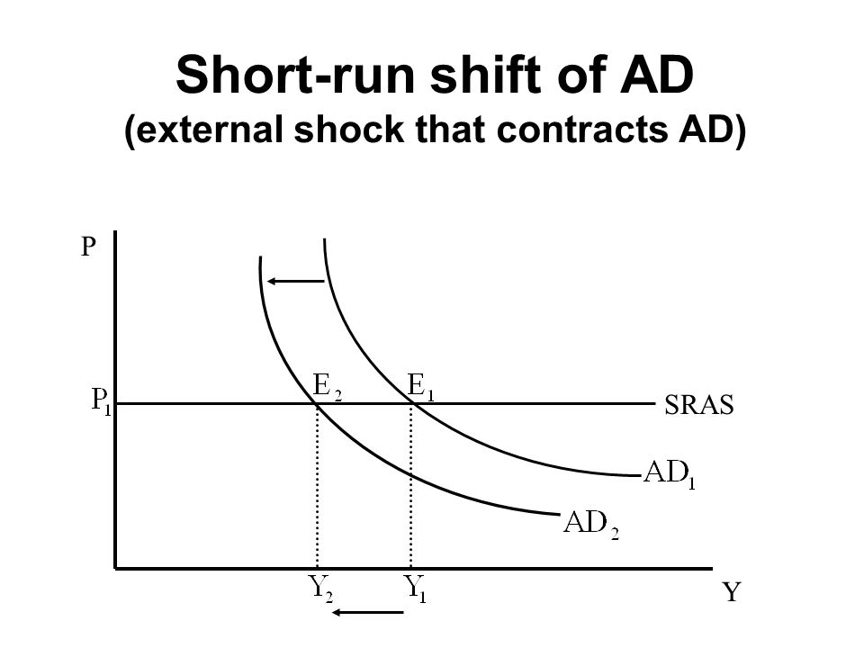 Short-run shift of AD (external shock that contracts AD) P Y SRAS