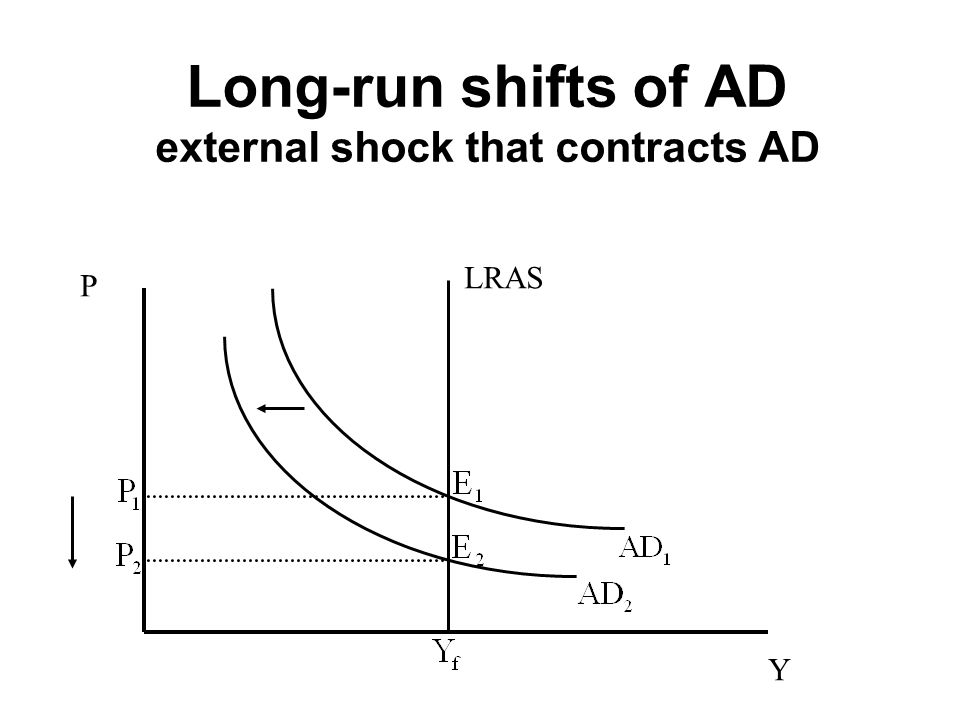Long-run shifts of AD external shock that contracts AD P Y LRAS