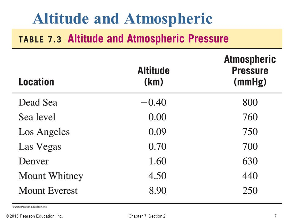 © 2013 Pearson Education, Inc. Chapter 7, Section 2 Altitude and Atmospheric Pressure 7
