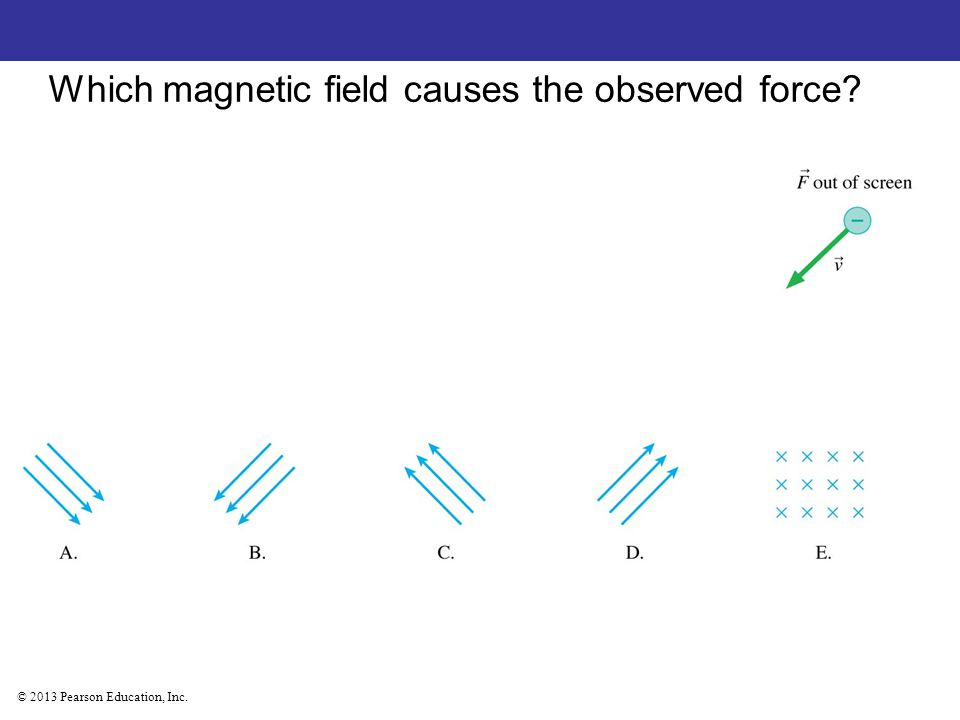 © 2013 Pearson Education, Inc. Which magnetic field causes the observed force?