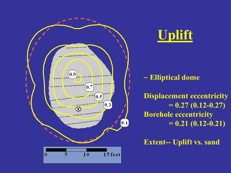 Uplift ~ Elliptical dome Displacement eccentricity = 0.27 (0.12-0.27) Borehole eccentricity = 0.21 (0.12-0.21) Extent-- Uplift vs.