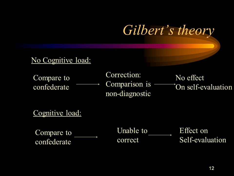 12 Gilbert's theory No Cognitive load: Compare to confederate Correction: Comparison is non-diagnostic No effect On self-evaluation Cognitive load: Compare to confederate Unable to correct Effect on Self-evaluation