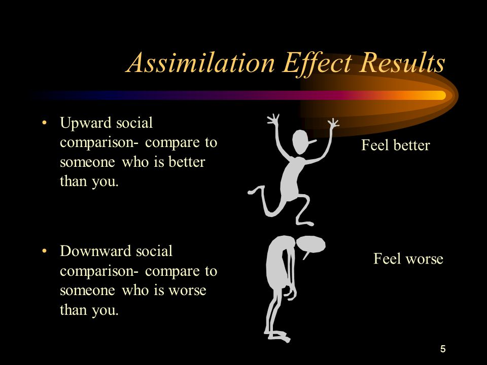5 Assimilation Effect Results Upward social comparison- compare to someone who is better than you. Downward social comparison- compare to someone who