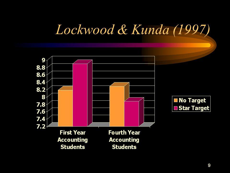 9 Lockwood & Kunda (1997)