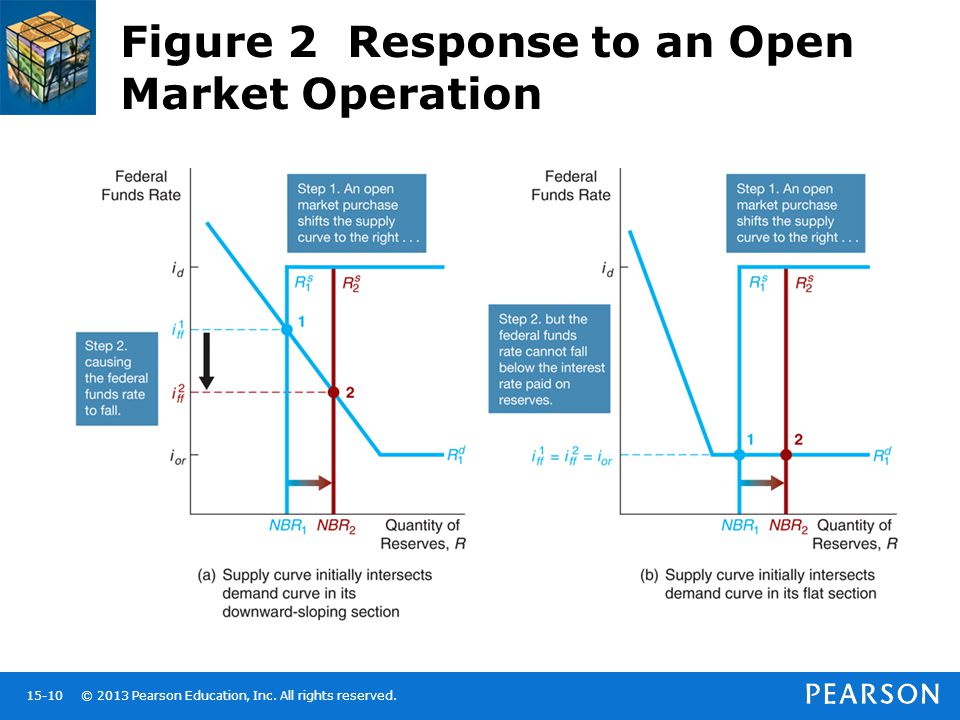 © 2013 Pearson Education, Inc. All rights reserved.15-10 Figure 2 Response to an Open Market Operation