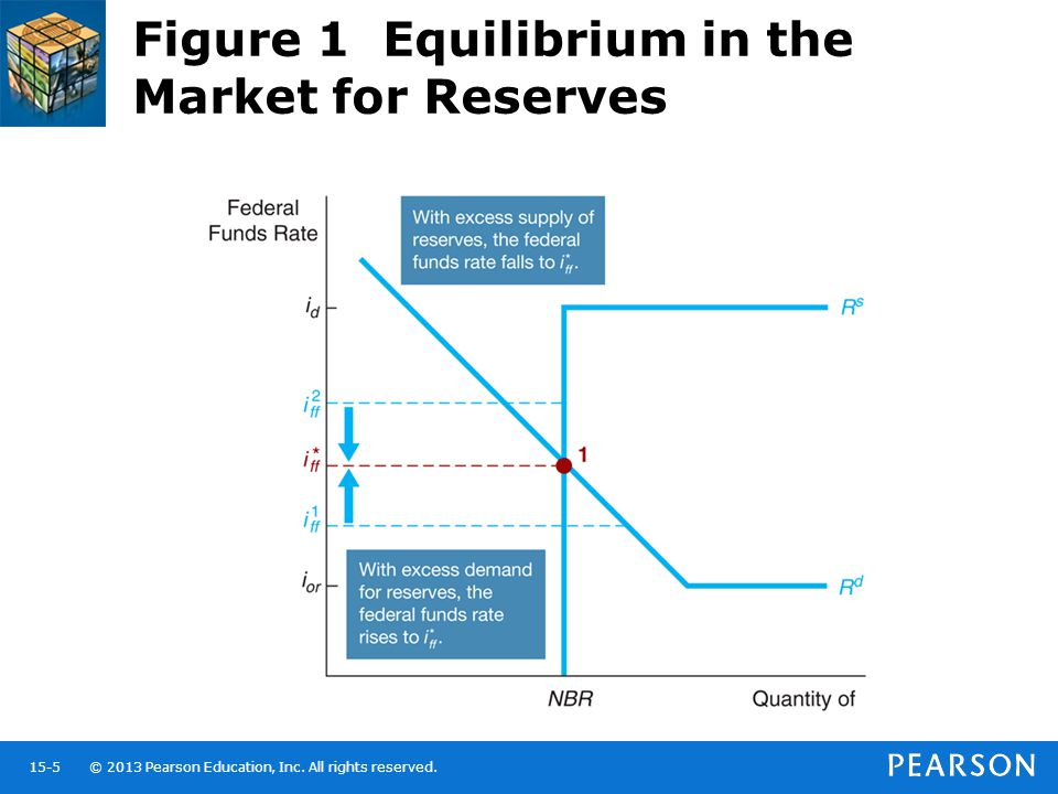 © 2013 Pearson Education, Inc. All rights reserved.15-5 Figure 1 Equilibrium in the Market for Reserves