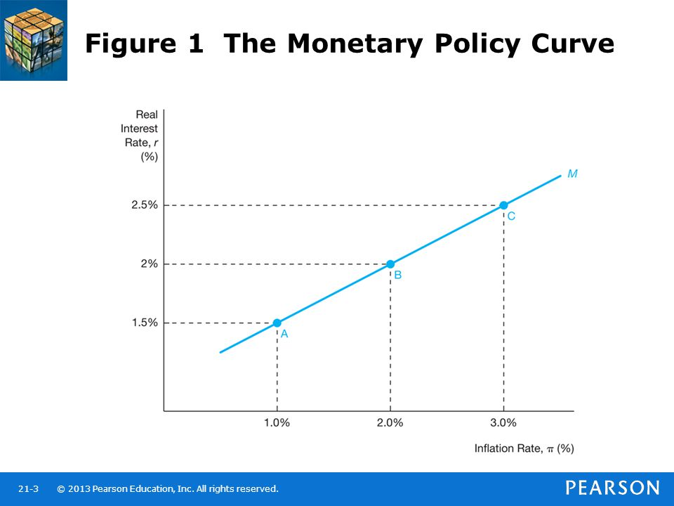 © 2013 Pearson Education, Inc. All rights reserved.21-3 Figure 1 The Monetary Policy Curve