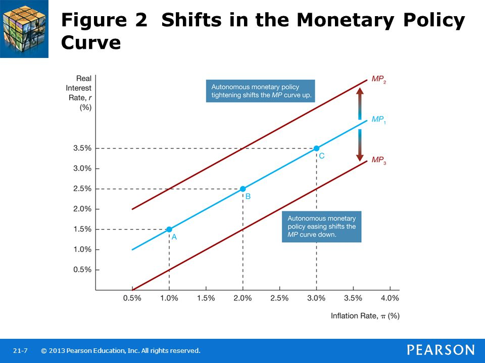 © 2013 Pearson Education, Inc. All rights reserved.21-7 Figure 2 Shifts in the Monetary Policy Curve