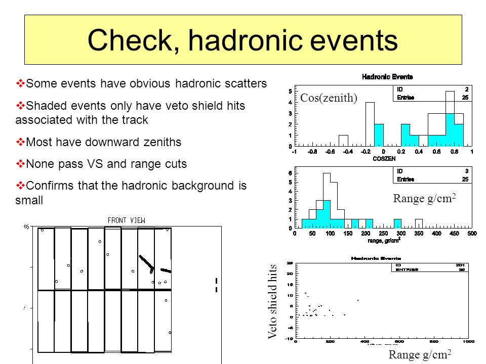 Check, hadronic events  Some events have obvious hadronic scatters  Shaded events only have veto shield hits associated with the track  Most have downward zeniths  None pass VS and range cuts  Confirms that the hadronic background is small Range g/cm 2 Veto shield hits Range g/cm 2 Cos(zenith)