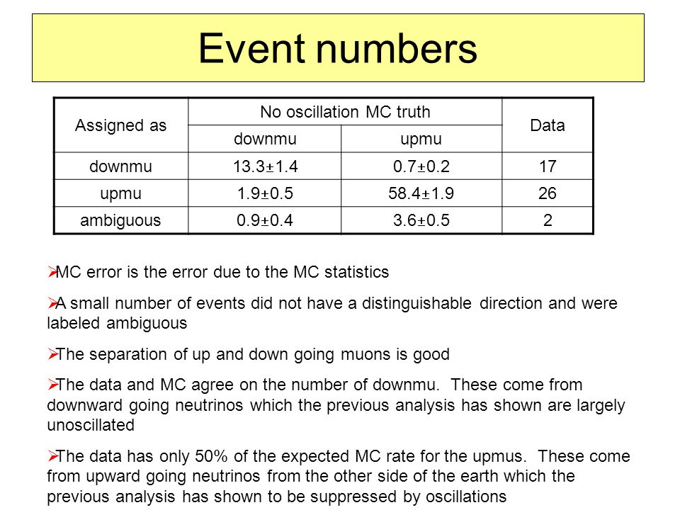Event numbers Assigned as No oscillation MC truth Data downmuupmu downmu 13.3  1.40.7  0.2 17 upmu 1.9  0.558.4  1.9 26 ambiguous 0.9  0.43.6  0.5 2  MC error is the error due to the MC statistics  A small number of events did not have a distinguishable direction and were labeled ambiguous  The separation of up and down going muons is good  The data and MC agree on the number of downmu.