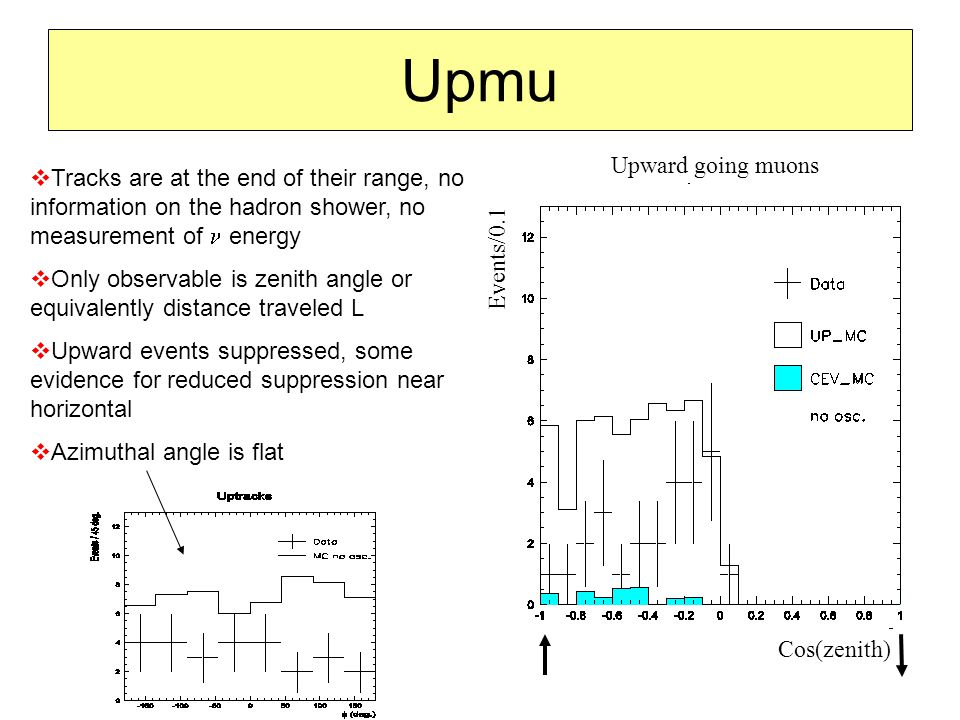Upmu  Tracks are at the end of their range, no information on the hadron shower, no measurement of energy  Only observable is zenith angle or equivalently distance traveled L  Upward events suppressed, some evidence for reduced suppression near horizontal  Azimuthal angle is flat Cos(zenith) Events/0.1 Upward going muons