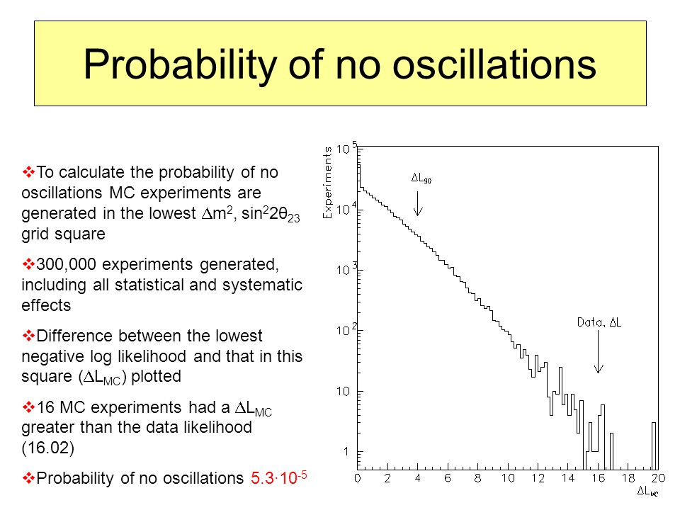 Probability of no oscillations  To calculate the probability of no oscillations MC experiments are generated in the lowest  m 2, sin 2 2θ 23 grid square  300,000 experiments generated, including all statistical and systematic effects  Difference between the lowest negative log likelihood and that in this square (  L MC ) plotted  16 MC experiments had a  L MC greater than the data likelihood (16.02)  Probability of no oscillations 5.3∙10 -5