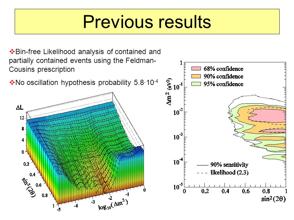 Previous results  Bin-free Likelihood analysis of contained and partially contained events using the Feldman- Cousins prescription  No oscillation hypothesis probability 5.8∙10 -4