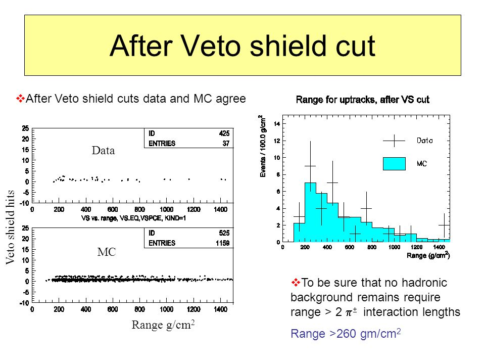 After Veto shield cut  After Veto shield cuts data and MC agree Range g/cm 2 Veto shield hits Data MC  To be sure that no hadronic background remains require range > 2   interaction lengths Range >260 gm/cm 2