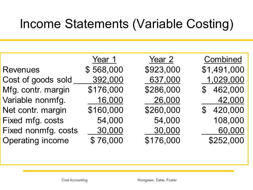 Cost Accounting Horngreen, Datar, Foster Operating Income (Variable Costing)  Revenues for Year 2 are $923,000.