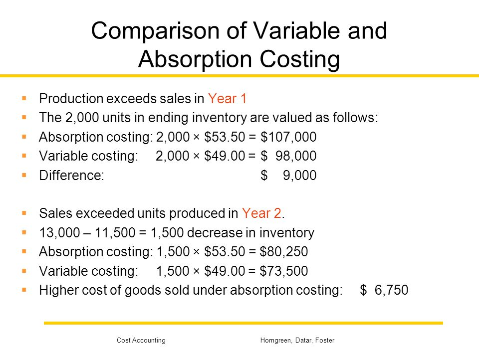 Cost Accounting Horngreen, Datar, Foster Comparison of Variable and Absorption Costing  Variable costing operating income Year 1: $76,000  Absorption costing operating income Year 1: $85,000  Absorption costing operating income is $9,000 higher.