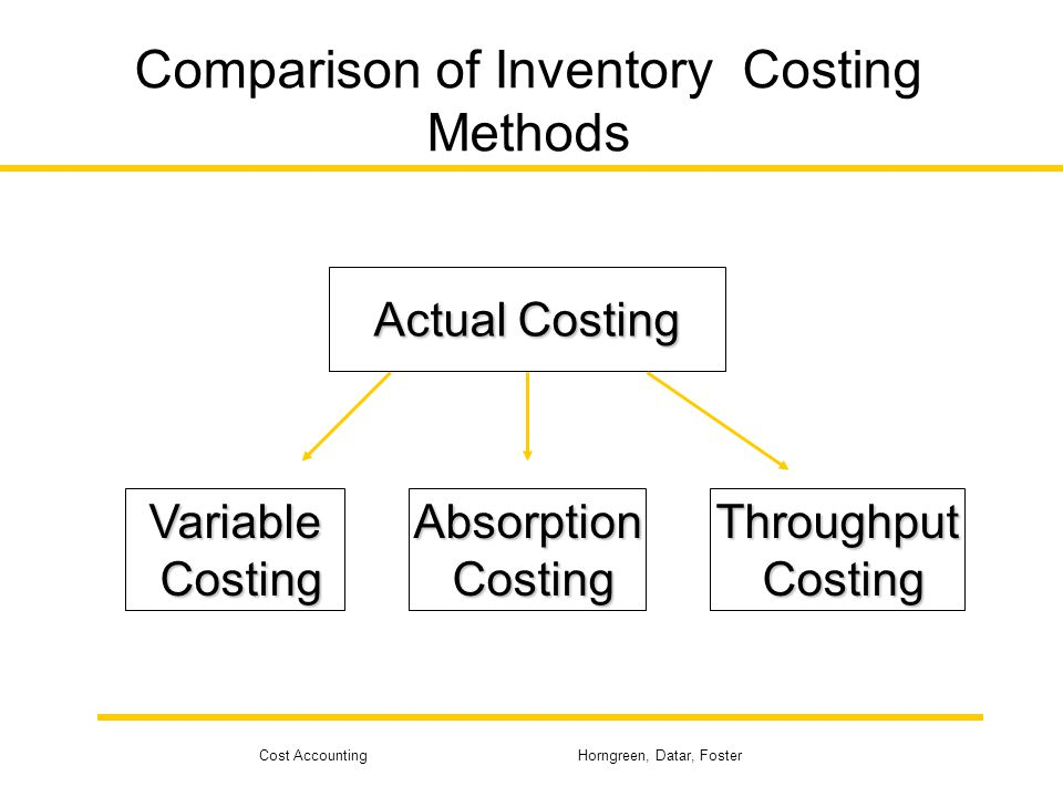 Cost Accounting Horngreen, Datar, Foster Throughput Costing The 2,000 units in ending inventory are valued as follows: Absorption 2,000 × $53.50 = $107,000 Throughput 2,000 × $4 = $8,000 $99,000 difference