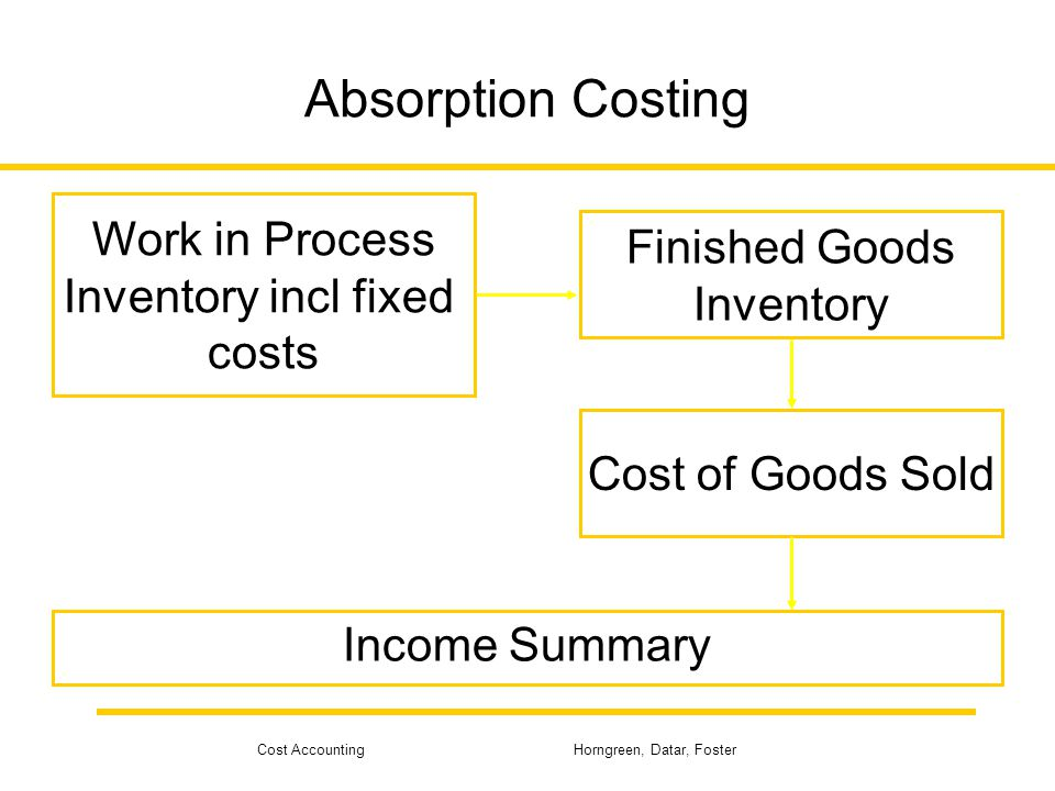 Cost Accounting Horngreen, Datar, Foster Variable Costing Work in Process Inventory Finished Goods Inventory Cost of Goods Sold Income Summary Fixed Factory Overhead
