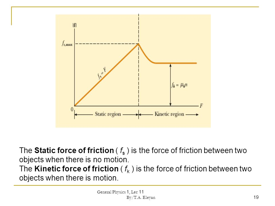General Physics 1, Lec 11 By/T.A. Eleyan 19 The Static force of friction ( f s ) is the force of friction between two objects when there is no motion.