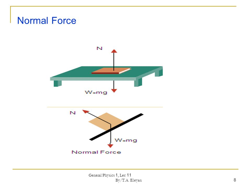 General Physics 1, Lec 11 By/T.A. Eleyan 8 Normal Force
