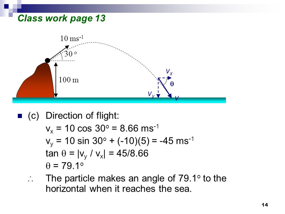 14 Class work page 13 (c)Direction of flight: v x = 10 cos 30 o = 8.66 ms -1 v y = 10 sin 30 o + (-10)(5) = -45 ms -1 tan  = |v y / v x | = 45/8.66  = 79.1 o ∴ The particle makes an angle of 79.1 o to the horizontal when it reaches the sea.
