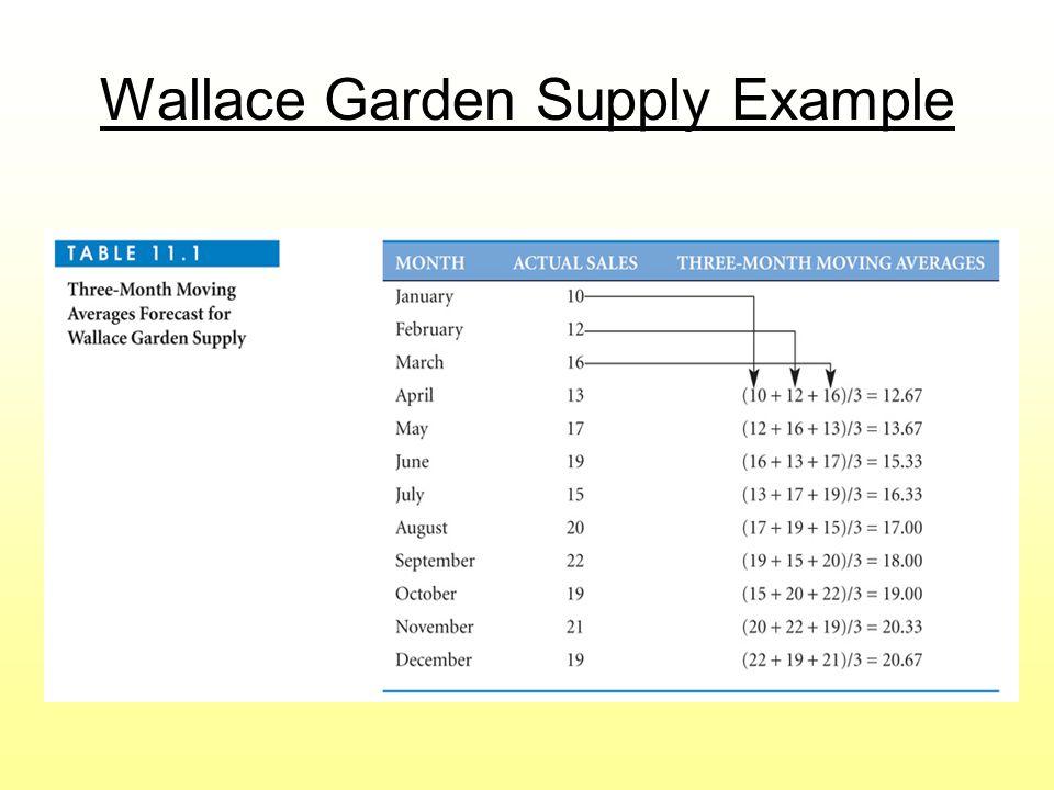 Wallace Garden Supply Example