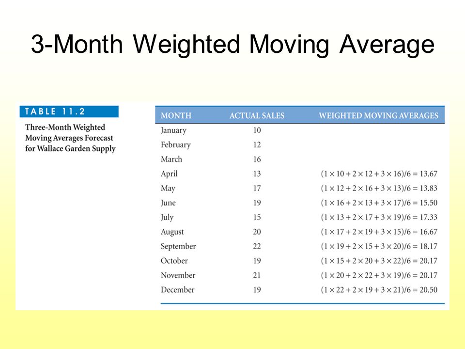 3-Month Weighted Moving Average