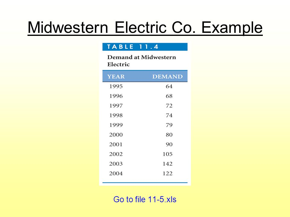 Midwestern Electric Co. Example Go to file 11-5.xls