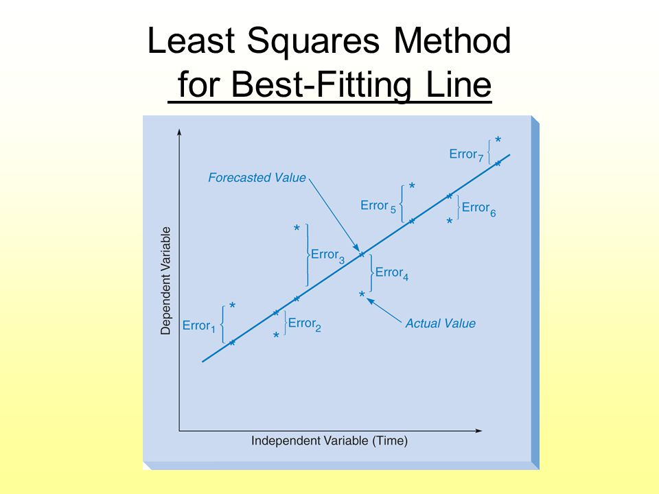 Least Squares Method for Best-Fitting Line