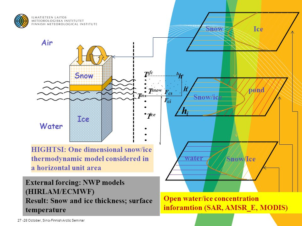 External weather forcing data: - Wind speed (m/s) - Air temperature (°C) - Moisture, in format of relative humidity % - Cloudiness (0-1) - Precipitation, in format of snow liquid water content (mm/T) - Downward shortwave radiative flux (W/m2) - Downward longwave radiative flux (W/m2) - Sensible heat flux from water below (W/m2) - Surface albedo (0-1) - Open water/ice concentration inforamtion (SAR, AMSR_E, MODIS) 27 -28 October, Sino-Finnish Arctic Seminar