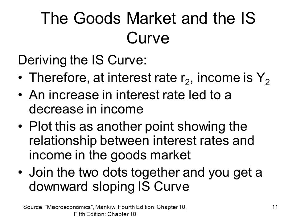 Source: Macroeconomics , Mankiw, Fourth Edition: Chapter 10, Fifth Edition: Chapter 10 11 The Goods Market and the IS Curve Deriving the IS Curve: Therefore, at interest rate r 2, income is Y 2 An increase in interest rate led to a decrease in income Plot this as another point showing the relationship between interest rates and income in the goods market Join the two dots together and you get a downward sloping IS Curve