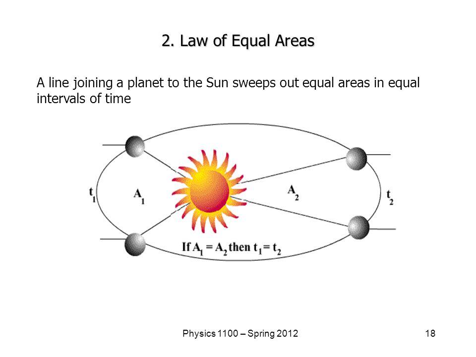 18Physics 1100 – Spring 2012 2.