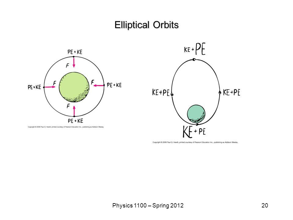 20Physics 1100 – Spring 2012 Elliptical Orbits