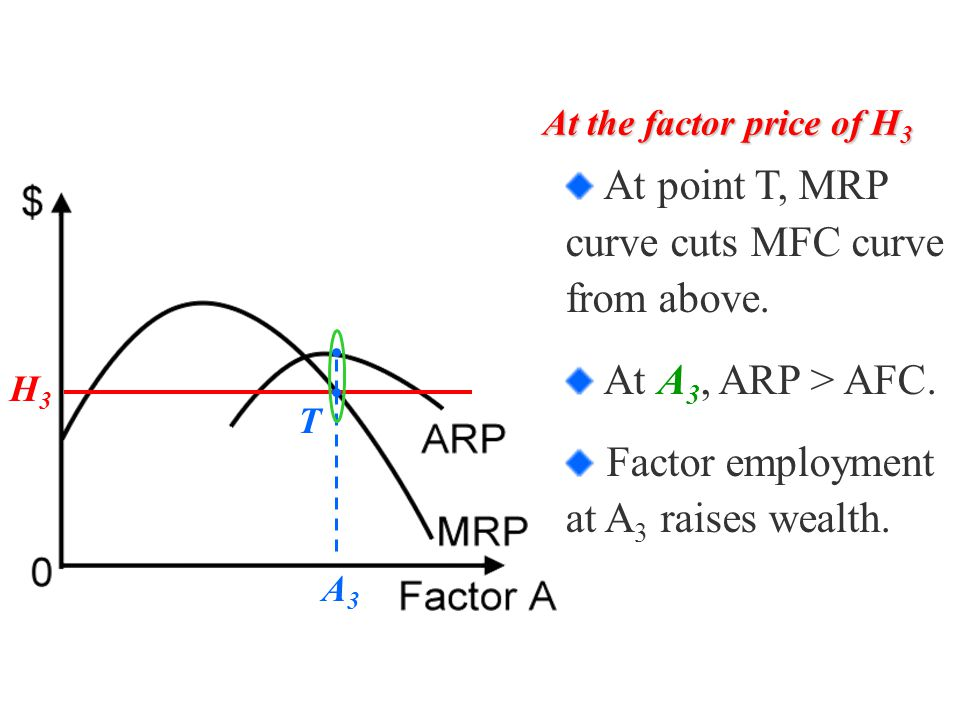 H3H3 A3A3 T At the factor price of H 3 At point T, MRP curve cuts MFC curve from above.