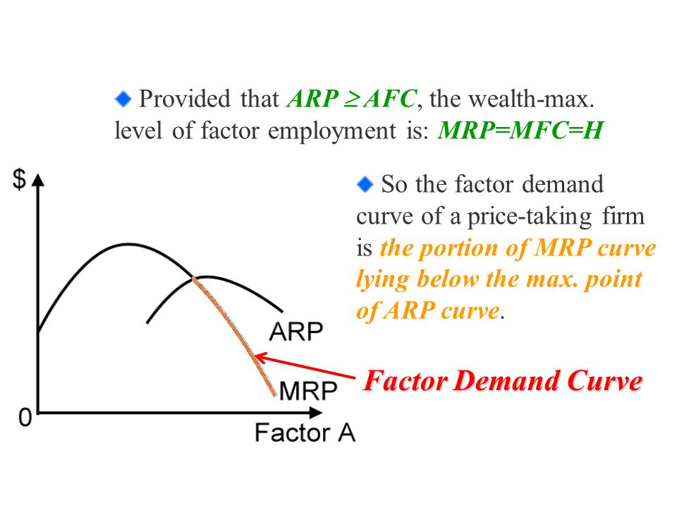 So the factor demand curve of a price-taking firm is the portion of MRP curve lying below the max.