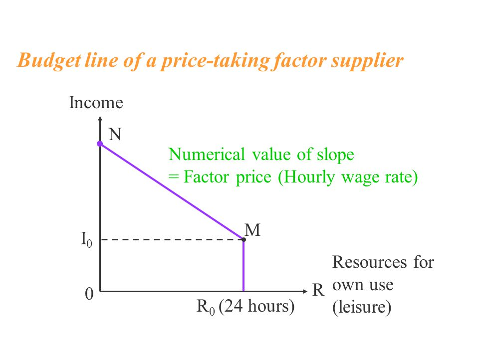 Income Resources for own use (leisure) N M R 0 R 0 (24 hours) I0I0 Numerical value of slope = Factor price (Hourly wage rate) Budget line of a price-taking factor supplier