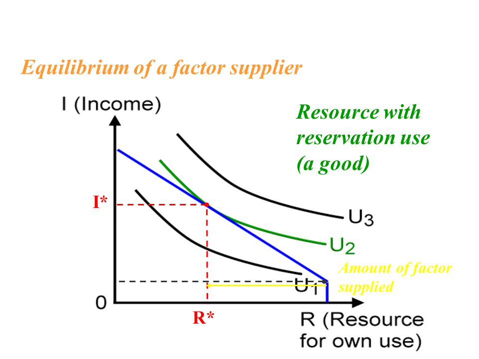 Equilibrium of a factor supplier I* R* Resource with reservation use (a good) Amount of factor supplied