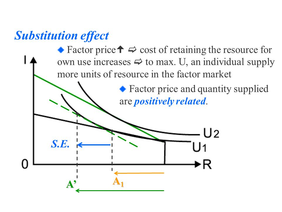 S.E. Substitution effect Factor price   cost of retaining the resource for own use increases  to max. U, an individual supply more units of resourc