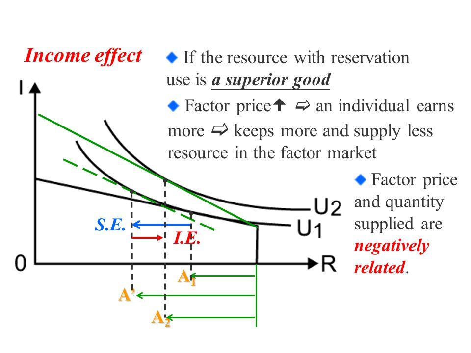 S.E. A1A1A1A1 A' A2A2A2A2 Income effect I.E.