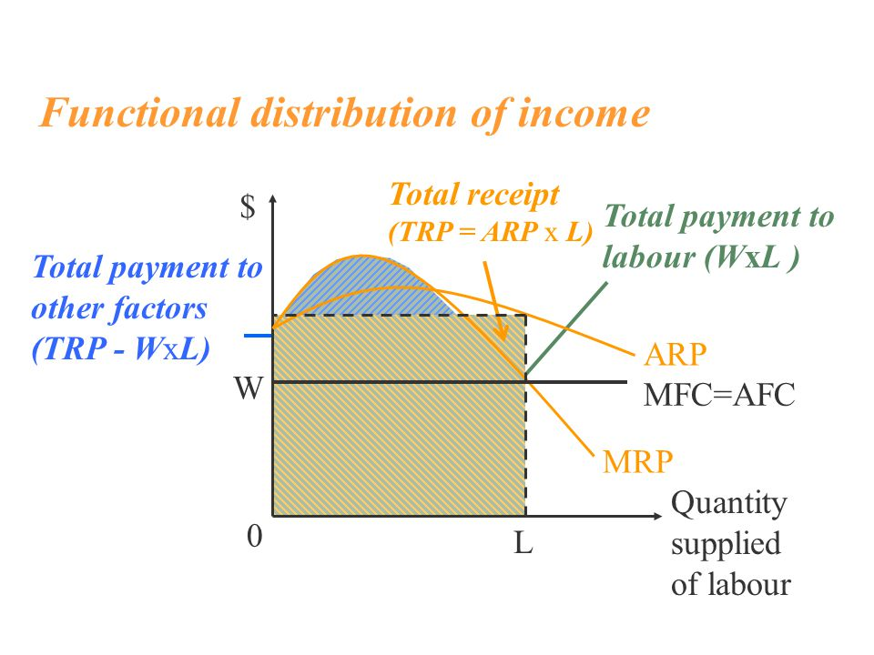 Total payment to labour (WxL ) Total payment to other factors (TRP - WxL) Total receipt (TRP = ARP x L) Functional distribution of income $ ARP MRP MFC=AFC W 0 L Quantity supplied of labour