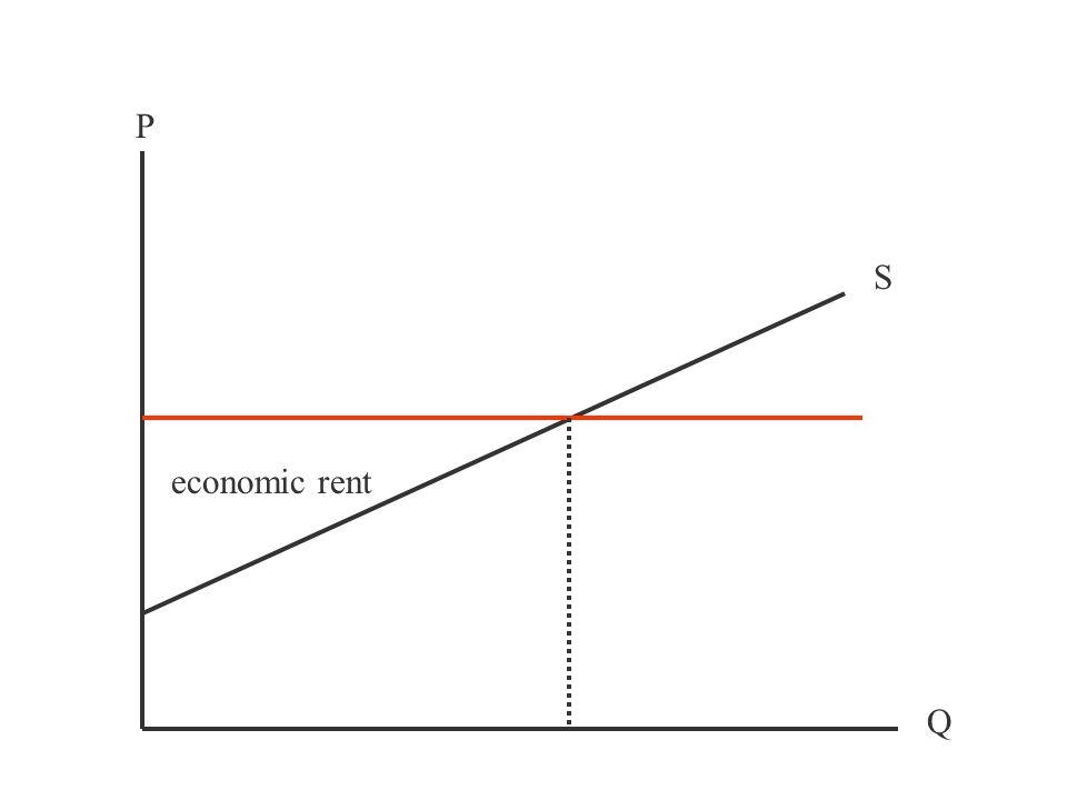 P Q S economic rent